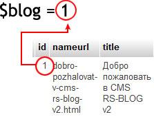 формирование переменной blog